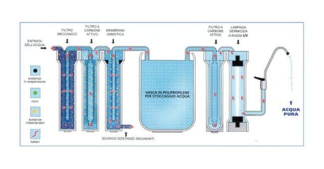 depuratori ad osmosi inversa