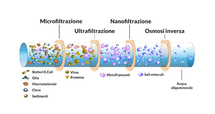 microfiltrazione
